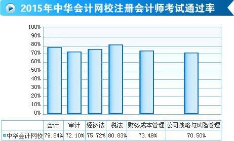 中华会计网校注册会计师学成比例