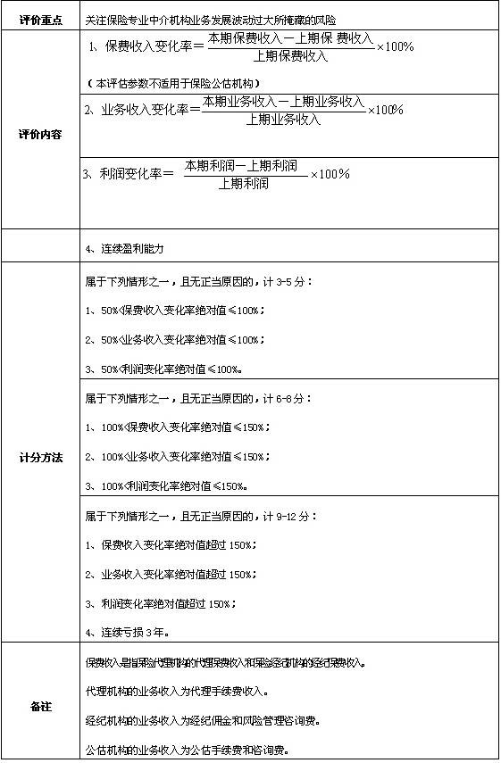 中国保险监督管理委员会关于印发《保险专业中介机构分类监管暂行办法》的通知