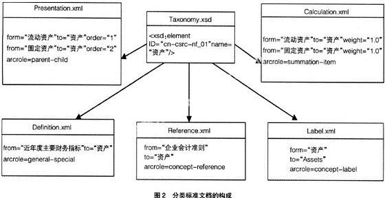 xbrl层次结构与财务信息数据挖掘