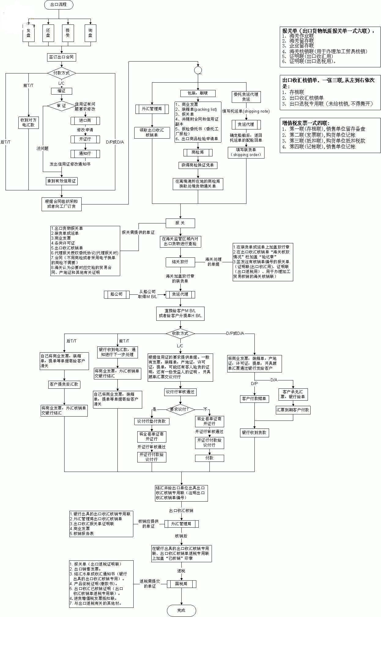 外贸出口流程全图