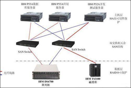 SAP系统是三层架构,分为前端客户、中间层应用及后端数据库,中间层应用及后端数据库是通过预先定义的SAP API 及DBMS SQL。从服务器来看,有些用户将中间应用层及后端数据库层放在同一个物理服务器平台上;但大多数用户还是选择将数据库和SAP应用运行在不同的物理服务器上,这样SAP系统运行的效率更高,而且可靠性更好。SAP系统架构如下图:    该系统设计通过将SAP应用及数据库运行在不同的物理服务器上,为SAP实施提供了卓越的性能及良好的可扩展性。SAP应用可以运行在多台IBM p系列小型机服务