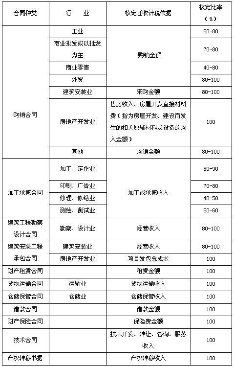 印花税核定征收合同及比率表_中华会计网校
