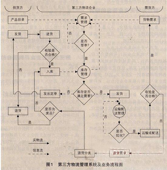 第三方物流管理系统研究与设计