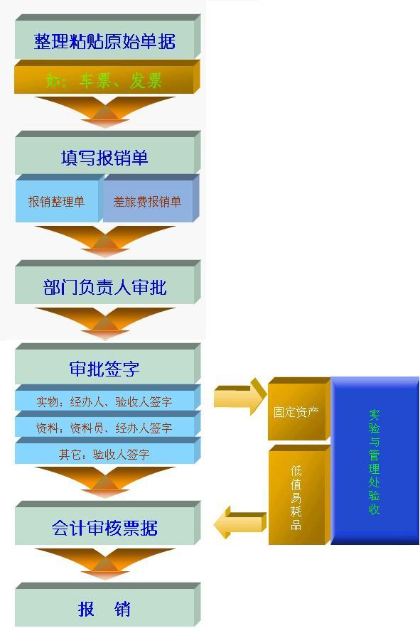 财务报销流程图