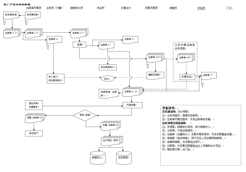 职位晋升体系设计流程图