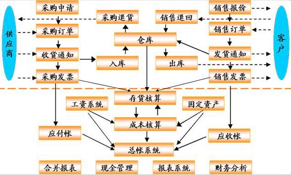 用友erp系统流程图