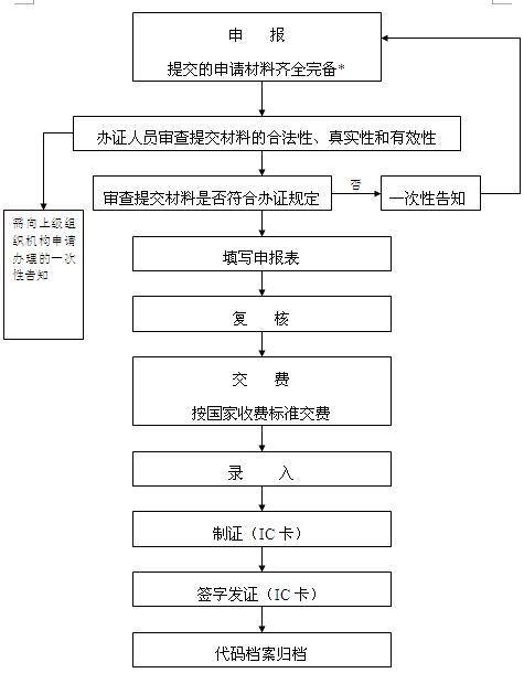 织机构代码证办理流程图; 组织机构代码证办理; 会计从业指导:组织