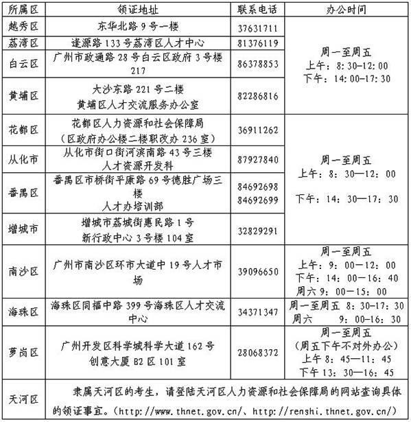 广州电话区号:020