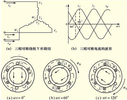 三相异步电动机的三相定子绕组u1-u2,v1-v2,w1-w2以y形(星形)联接