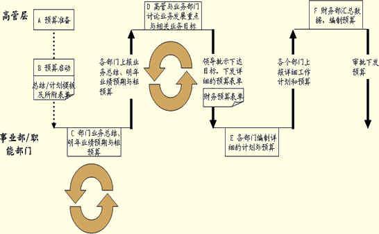 预算管理流程图