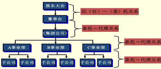 会计基础知识:企业的组织结构