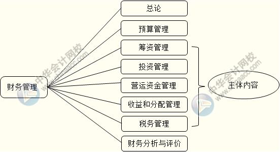 中级会计职称《财务管理》教材结构