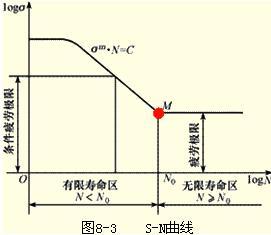 �n��n�_螺栓应力应变及疲劳寿命分析