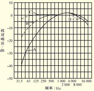d计权网络是专门为飞机噪声测量设计的.