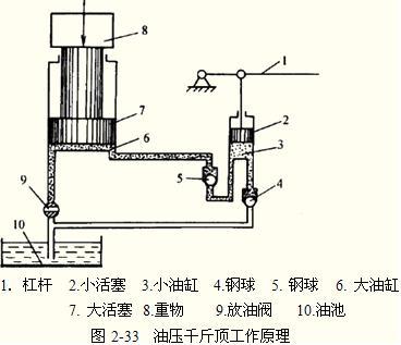 注册资产评估师《机电设备评估基础》复习:液压传动的工作原理