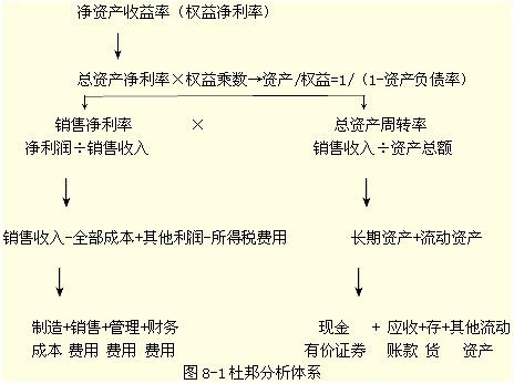 《财务管理》强化学习:企业综合绩效分析的方法
