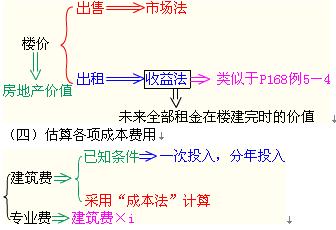 假设开发法的原理_软件开发