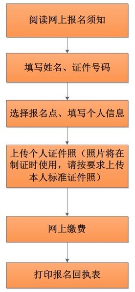 2014年北京会计从业资格考试网上报名流程图
