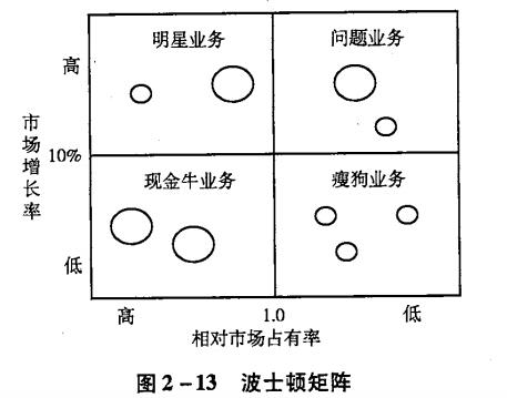 zara bcg Elaboración de la matriz bcg en base a estos datos se puede armar la matriz, e identificar de esta manera cuatro grupos de productos-mercados.