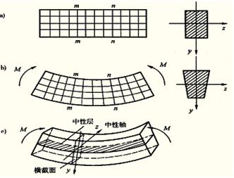 结构构件受力分析