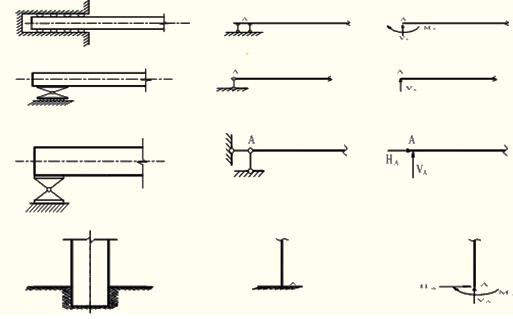 2014注评《资产评估》预习:建筑工程结构构件受力分析