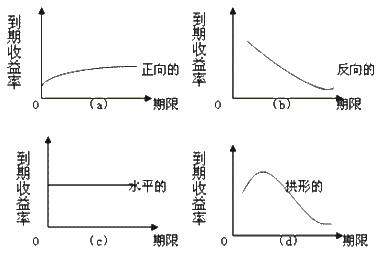 曲线电路图设计
