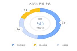 中华会计网校初级会计题库