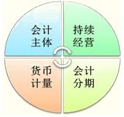 江苏会计从业《会计基础》第一章第二节会计基