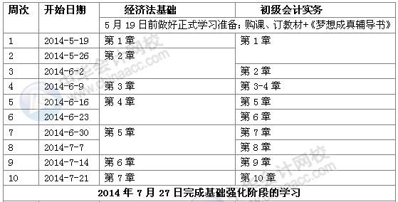 2014初级会计职称基础强化阶段学习计划表