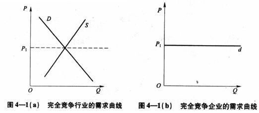 图4——1 完全竞争行业的需求曲线