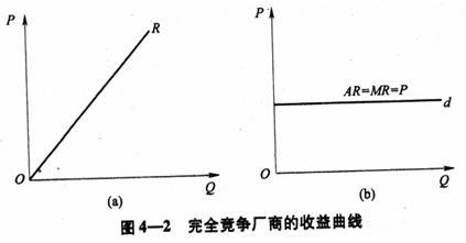 图4——2 完全竞争厂商的收益曲线