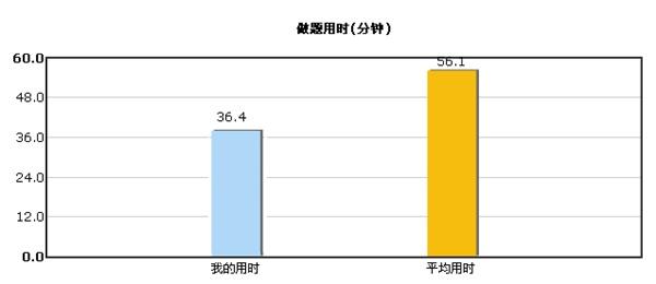 """2015初级会计职称""""强化竞赛试题""""开赛时间3月13日至4月3日"""