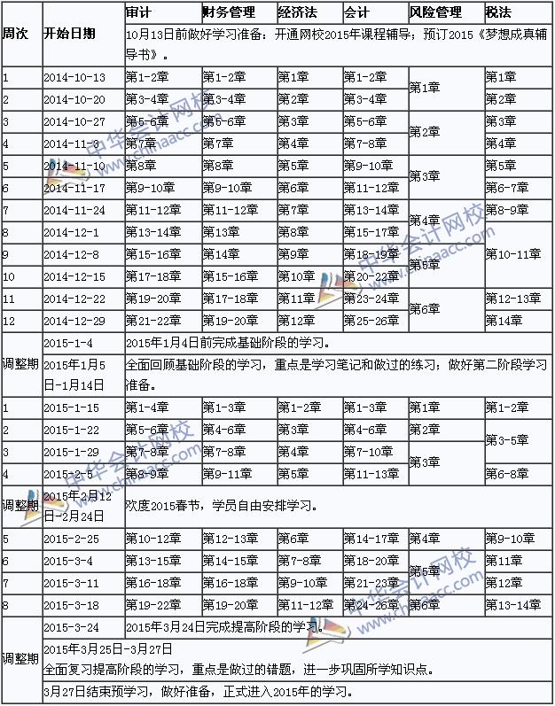 2015年注册会计师考试预学习计划表