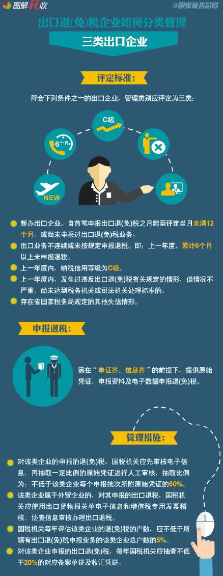 6张图读懂出口退(免)税企业如何分类管理