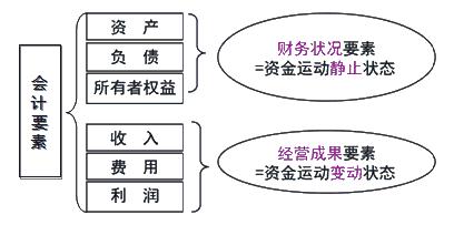 会计生产知识结构图