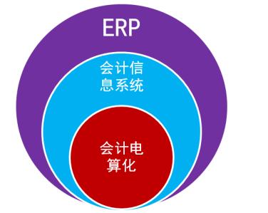 云南会计从业考试 会计电算化 知识点 ERP和ERP系统图片