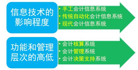 2015广西会计从业考试 会计电算化 知识点 会计信息系统图片