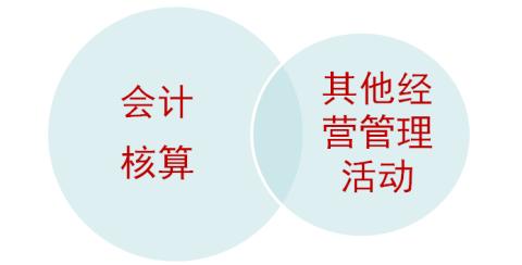2015云南会计从业考试 会计电算化 知识点 会计信息化图片