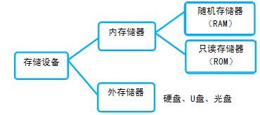 2015山东会计从业考试 会计电算化 会计账簿启用与登记图片