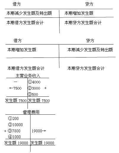 结转损益类账户_结转收入类账户