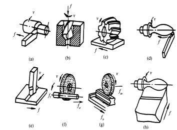 各种机器零件的形状都是由平面