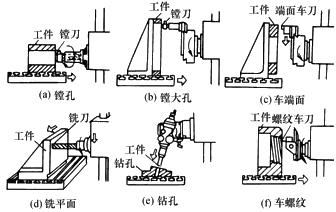 图3-18卧式镗床上所能进行的主要工作图片