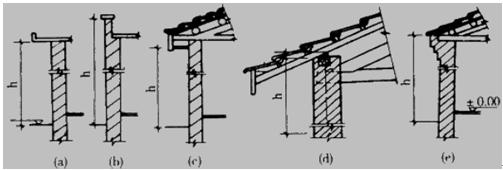 资产评估师《建筑工程评估基础》知识点:装饰装修
