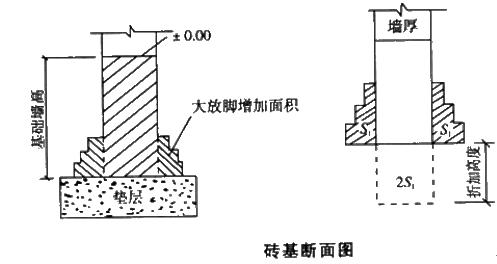 资产评估师《建筑工程评估基础》知识点:砌体工程量