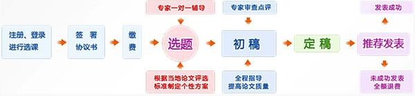 中华会计网校高会论文班辅导流程