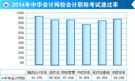 网校2014年初级职称辅导效果显著 平均通过率高达90%