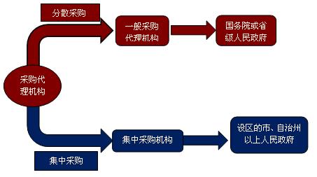 中华会计网校 会计从业 北京会计从业 备考经验 > 正文    国家机关