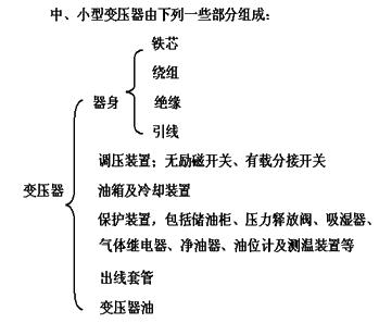 础》知识点:变压器的结构