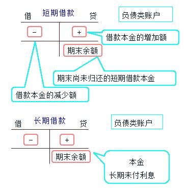 2015四川会计从业考试《会计基础》知识点:负债筹资业务