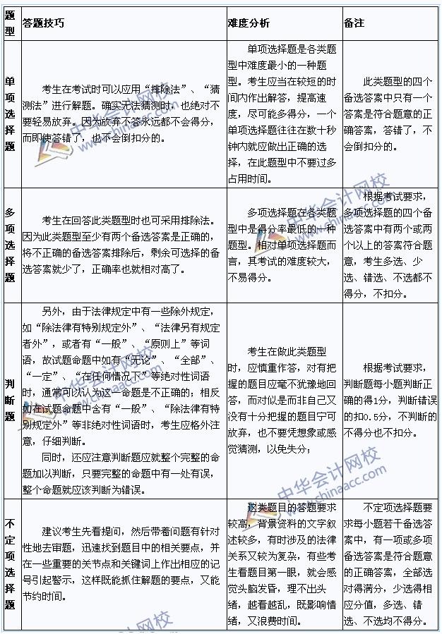 2015年初级会计职称考试评分标准